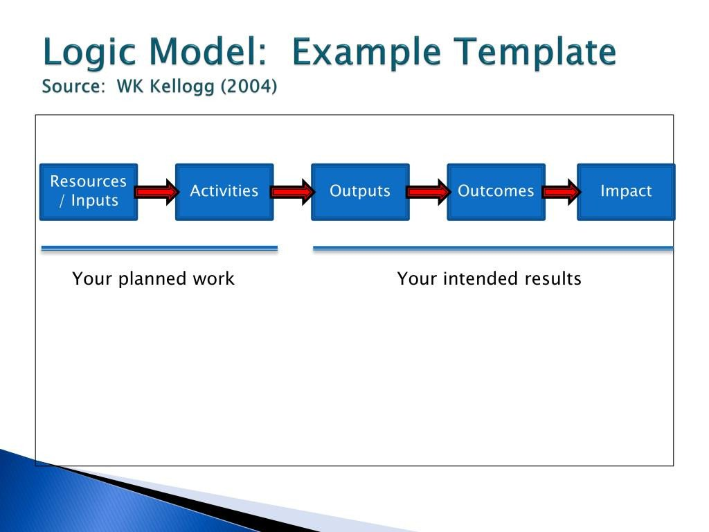 Logic Model Template Powerpoint Ppt Strategic Planning Powerpoint Presentation Id