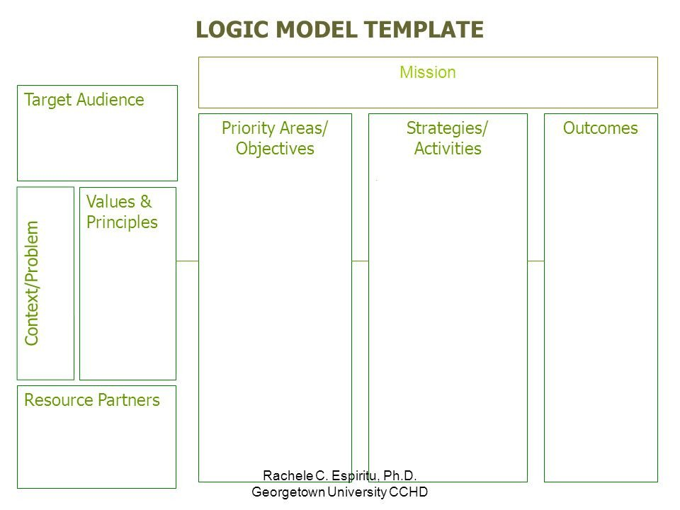 Logic Model Template Powerpoint Time to Draw Developing A Logic Model Ppt Video Online