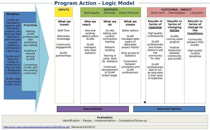 Logic Model Template Word File Logic Model Template Rotating Fice Pdf Wikimedia