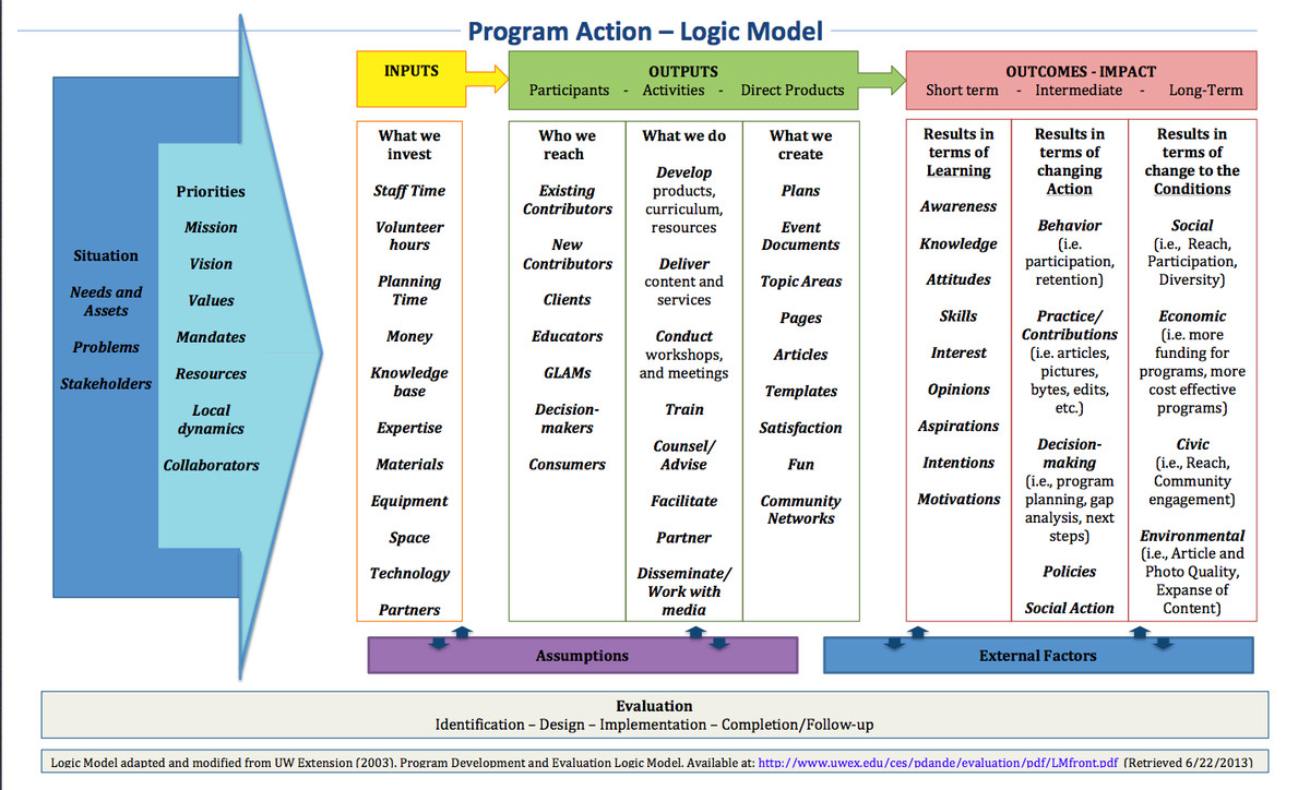 Logic Model Template Word Learning and Evaluation Logic Models Meta