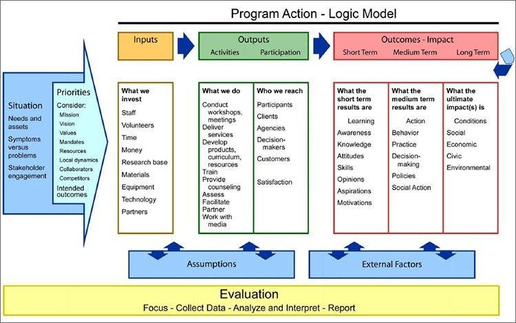 Logic Model Template Word Logic Model Template