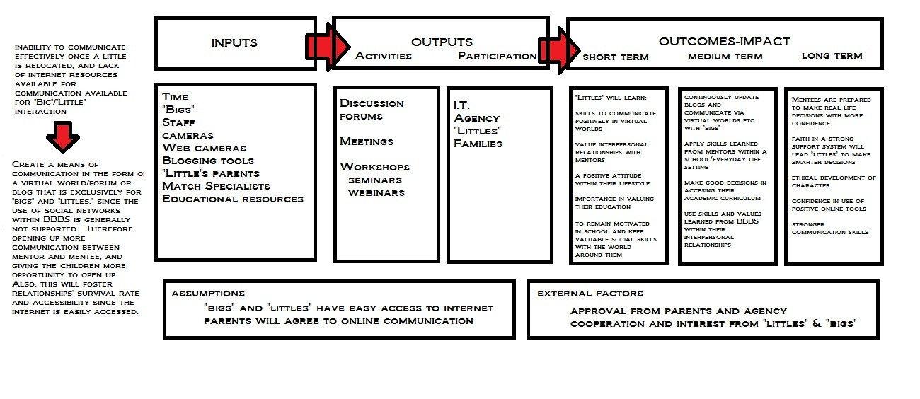 Logic Model Template Word My Logic Model…version 1