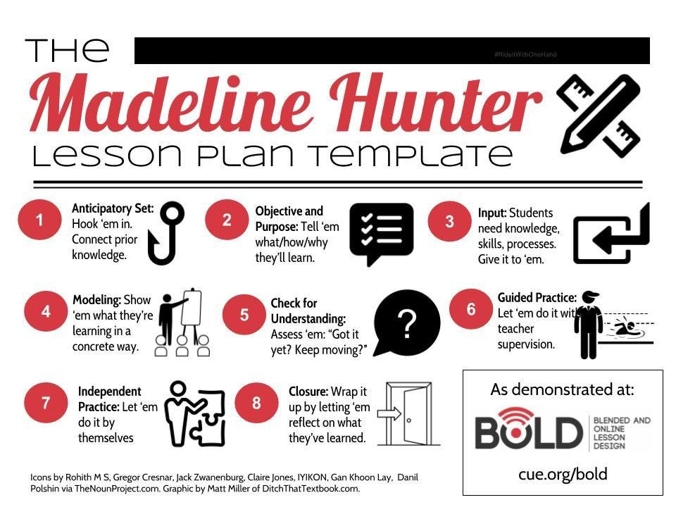 Madeline Hunter Lesson Plan the Google Drawings Manifesto for Teachers