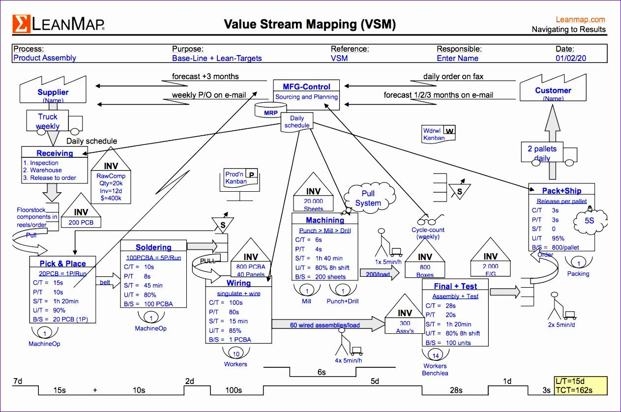 Map Key Template 6 Value Stream Map Template Excel Exceltemplates