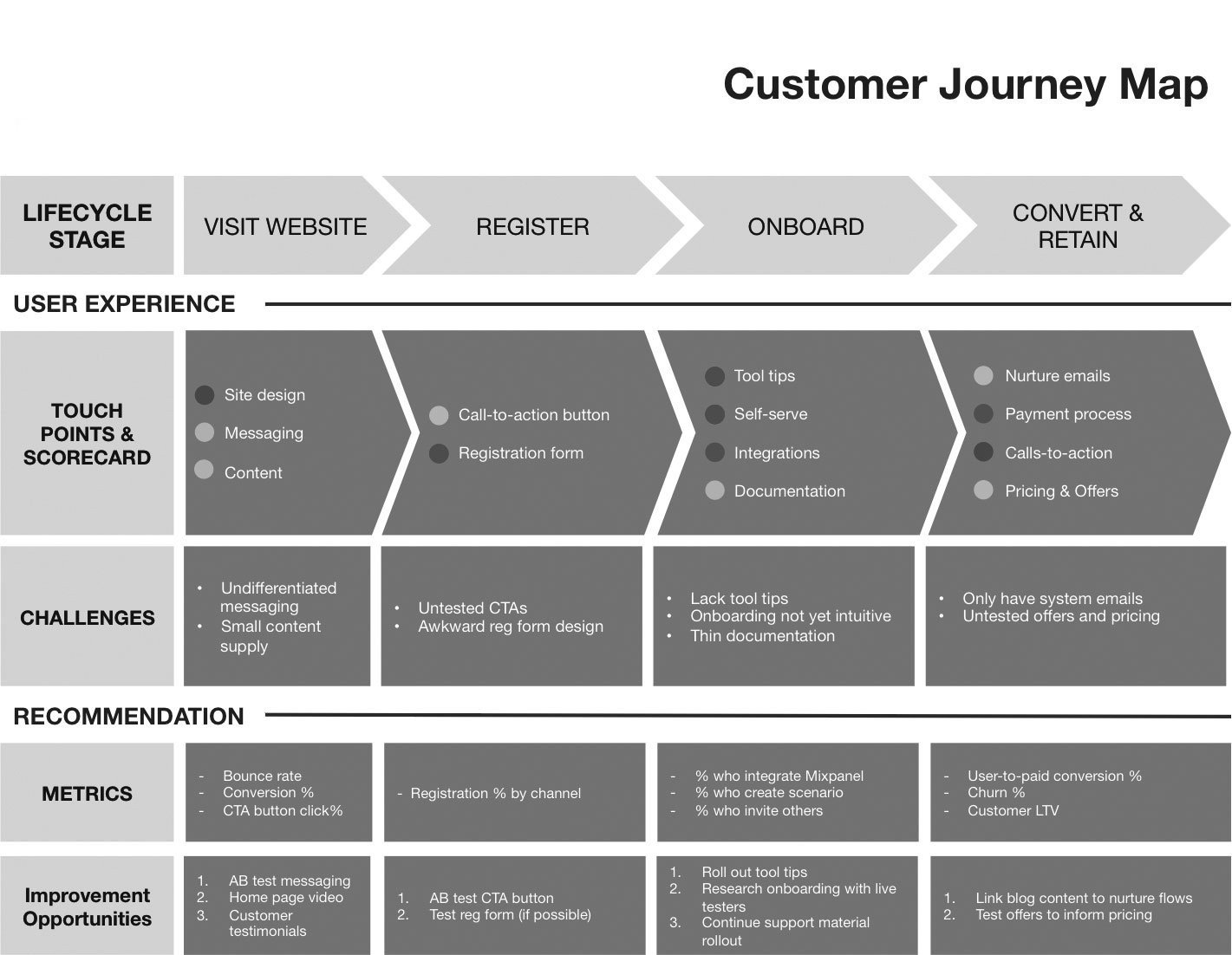 Map Key Template Customer Journey Maps Key tool for Driving Engagement