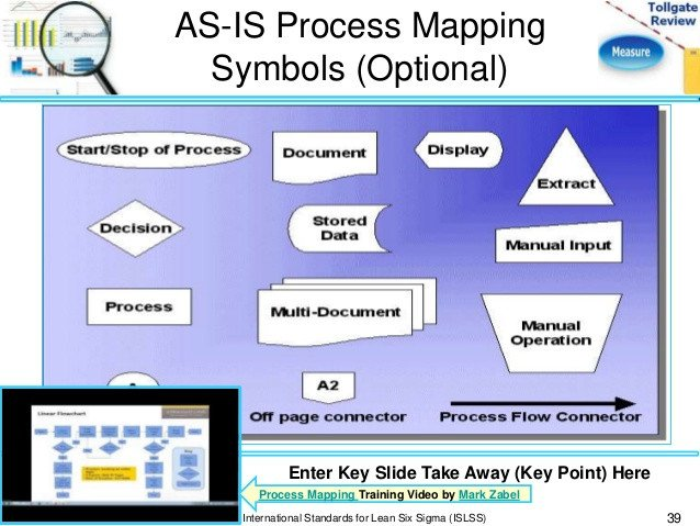 Map Key Template Measure Phase Lean Six Sigma tollgate Template