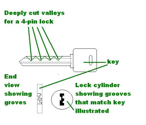 "Master Lock Bump Key Template Tutorial Create A ""master Key"" that Opens All Doors"