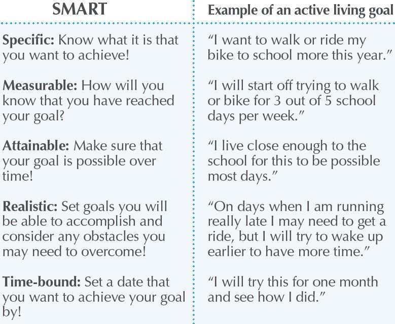 Measurable Nursing Goals Example Active Living Every Day Your Way — northern Health Matters