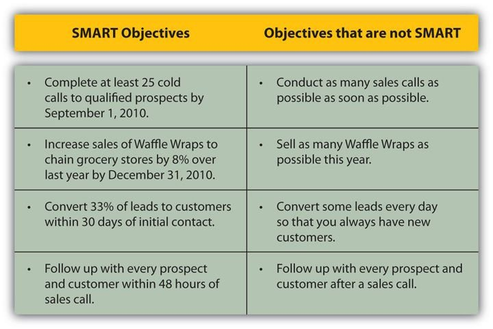 Measurable Nursing Goals Example Examples Of Smart Objectives Development