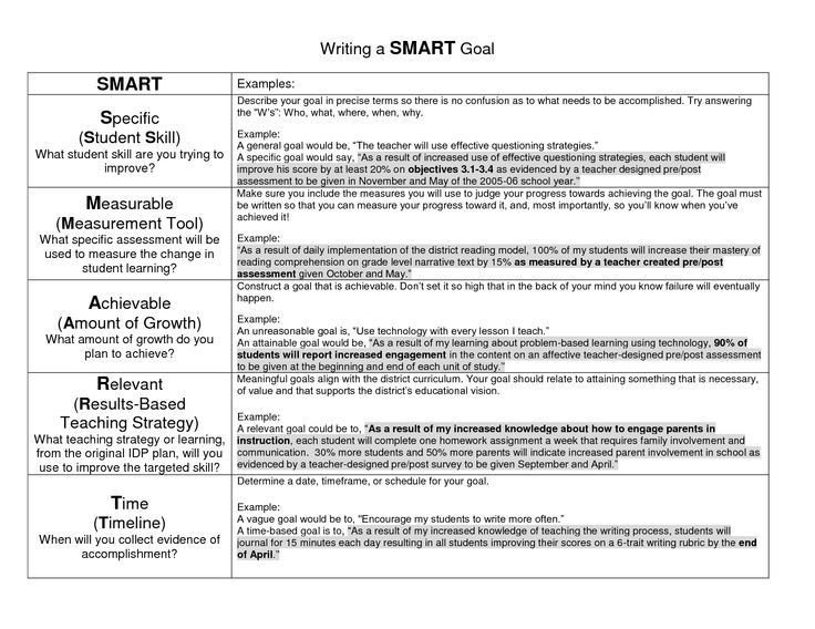 Measurable Nursing Goals Example Goal Examples Writing A Smart Goal School
