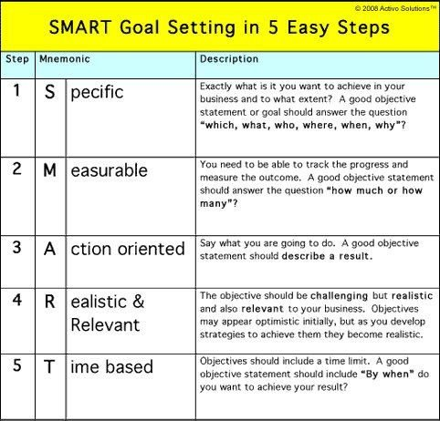 Measurable Nursing Goals Example Smart Goals Be Inspired Pinterest