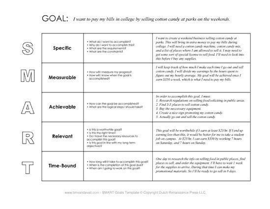 Measurable Nursing Goals Example Smart Goals Example Articles
