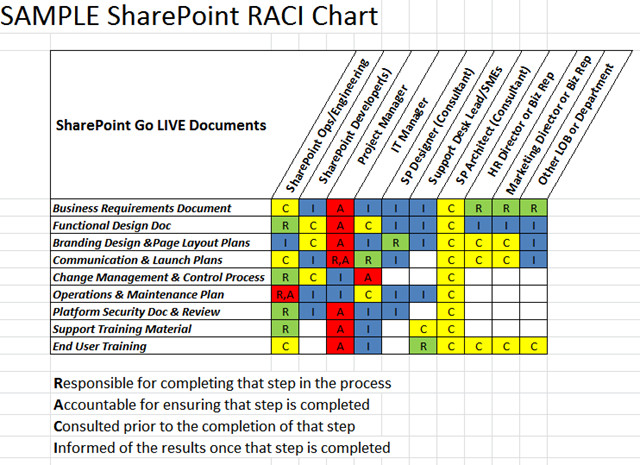Microsoft Excel Raci Template Download Raci Matrix Template Xls for Project Management