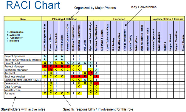 Microsoft Excel Raci Template How to Create Raci Charting In Point 2013