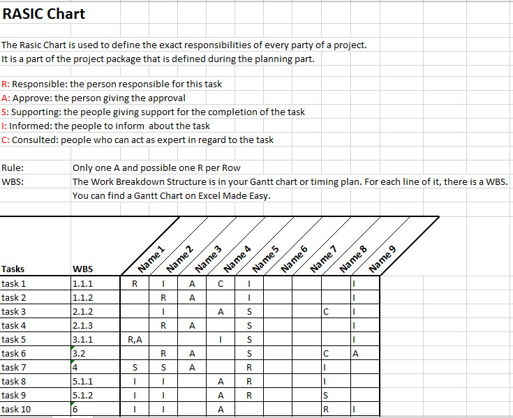 Microsoft Excel Raci Template Rasic or Raci Chart In Project Management Template by