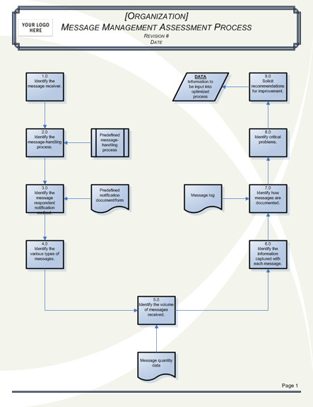 Microsoft Office Flowchart Templates Message Processing Flowchart Chart Templates