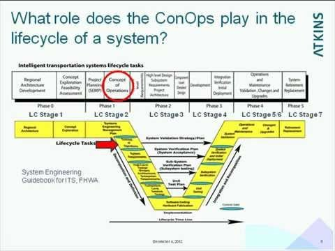 Military Conops Template Incose Twg Webinar Concept Of Operations Its Role In