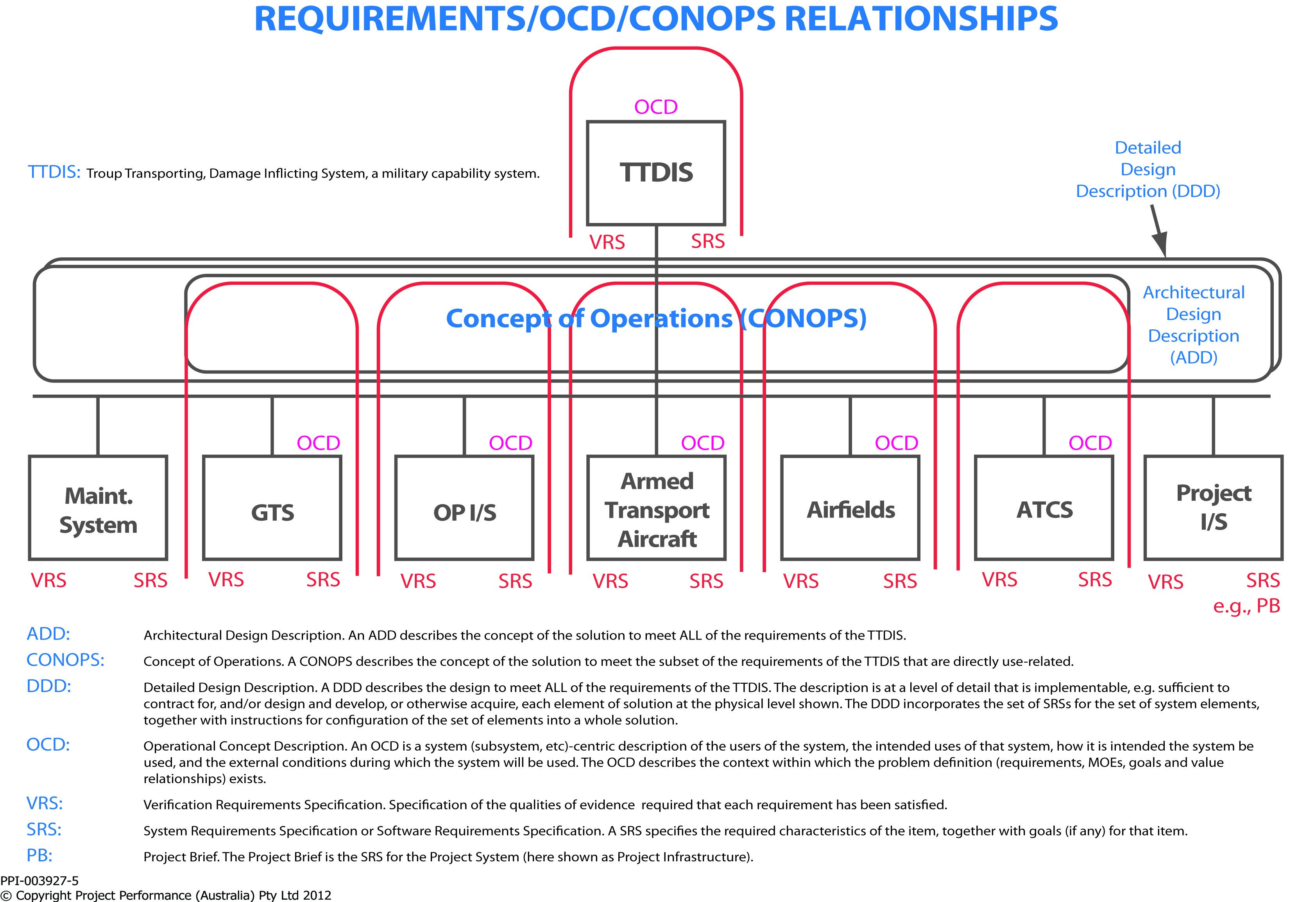 Military Conops Template Ocd & Conops Training Course