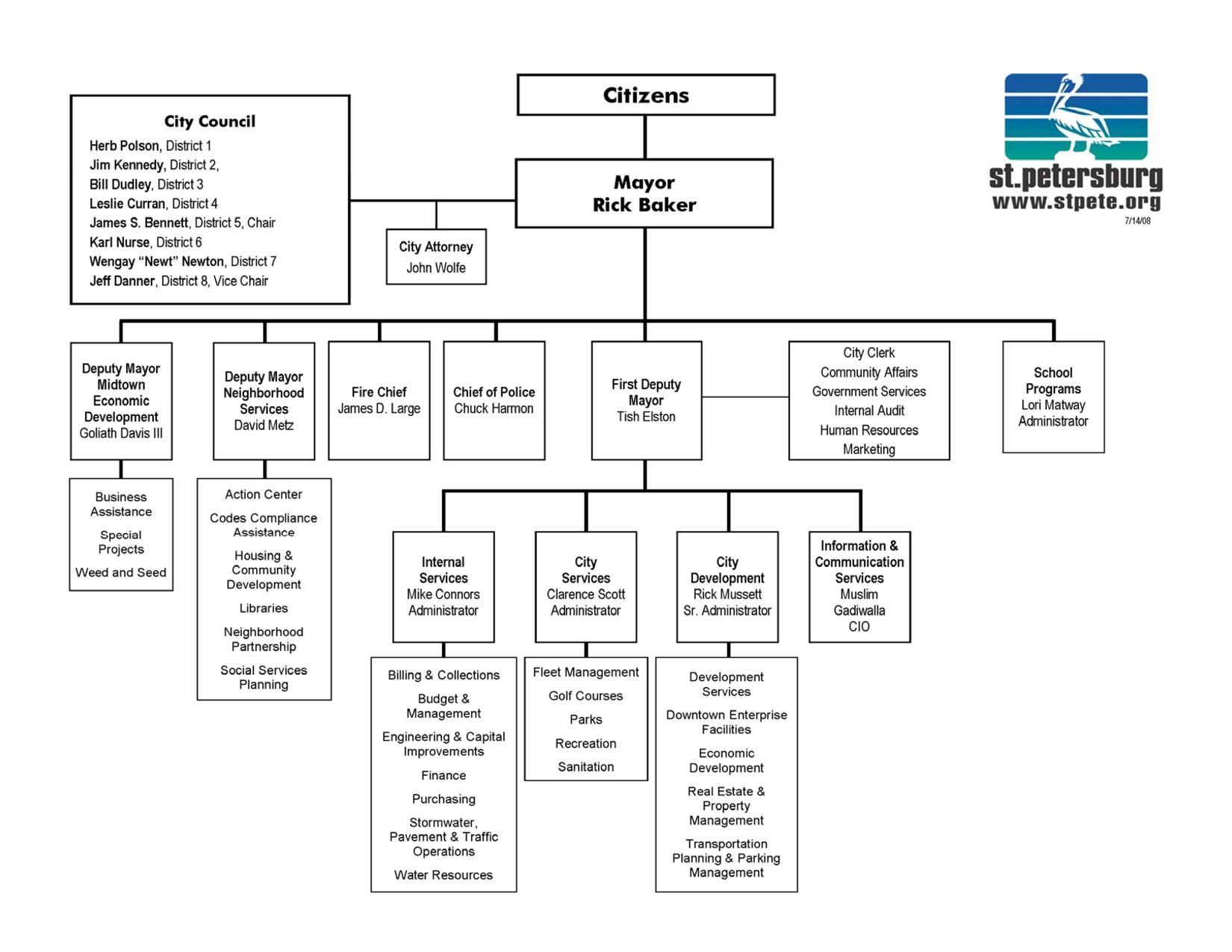 Ms Word org Chart Templates organizational Chart Template Word