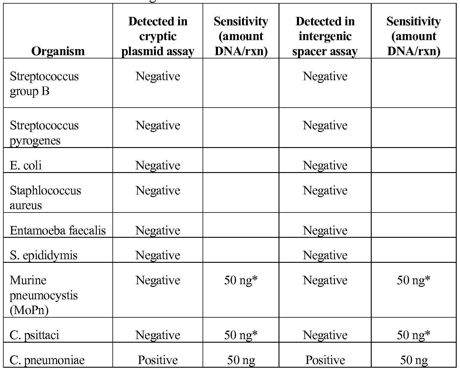 Negative Std Test Results form Index Of Cdn 18 1996 799