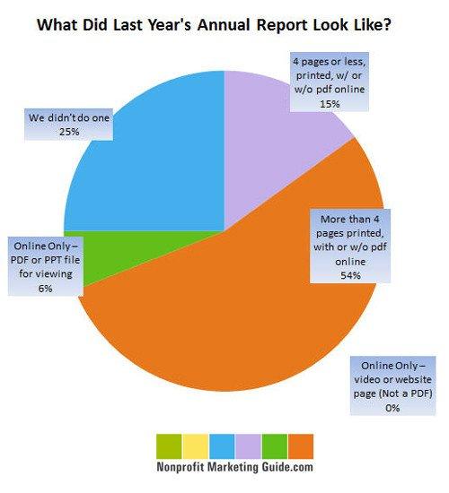 Non Profit Annual Report Template Trends In Nonprofit Annual Report formats Nonprofit