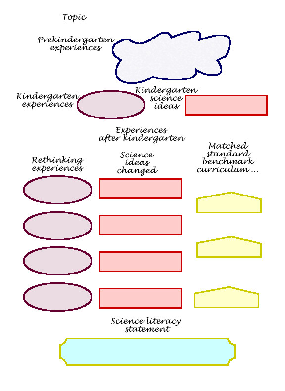 Nursing Concept Mapping Template Mapping the Literature Nursing Informatics