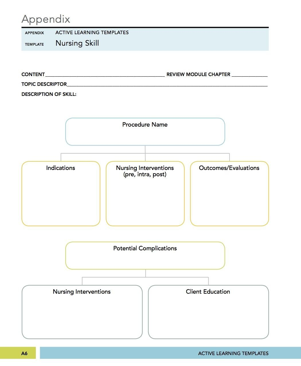Nursing Concept Mapping Template Medical Surgical Mental Health Nursing Nursing Skill