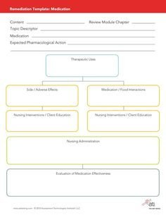 Nursing Drug Card Template Free Concept Map Template Google Search