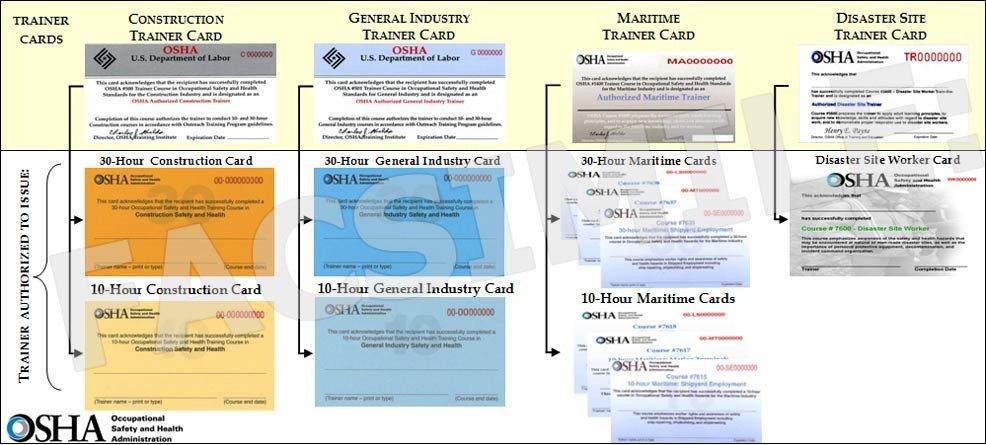 Osha 10 Card Template Fake Osha Certification Cards Safety Dynamics Llc