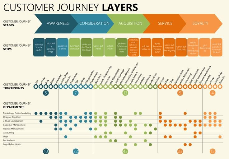 Patient Journey Mapping Template 25 Best Ideas About Customer Journey Mapping On Pinterest