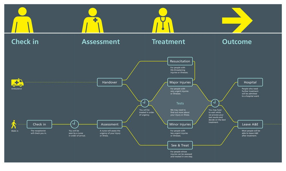 Patient Journey Mapping Template A Better A&e