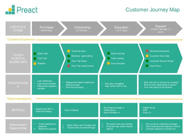 Patient Journey Mapping Template Customer Journey Map Template