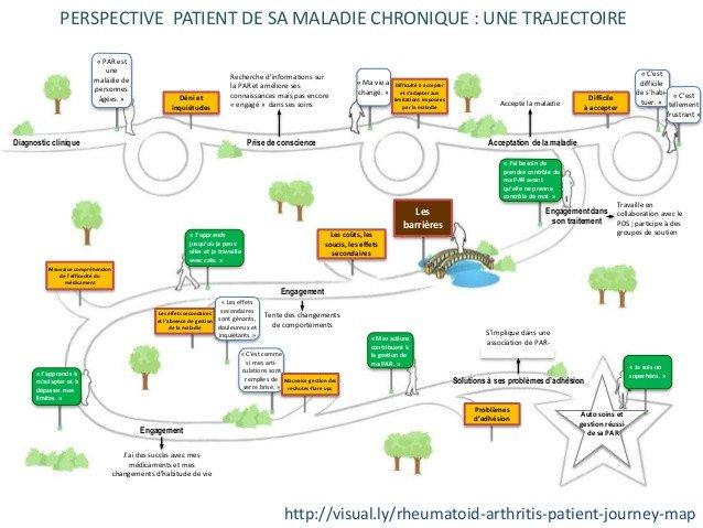 Patient Journey Mapping Template Dicutons Santé Un Site Web Pour Aider Les Patients