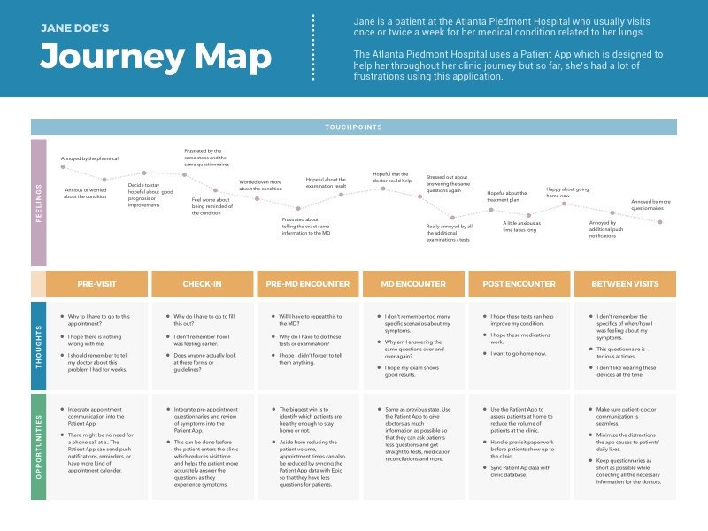 Patient Journey Mapping Template [free Template] Journey Map Hospital Patient by Geunbae