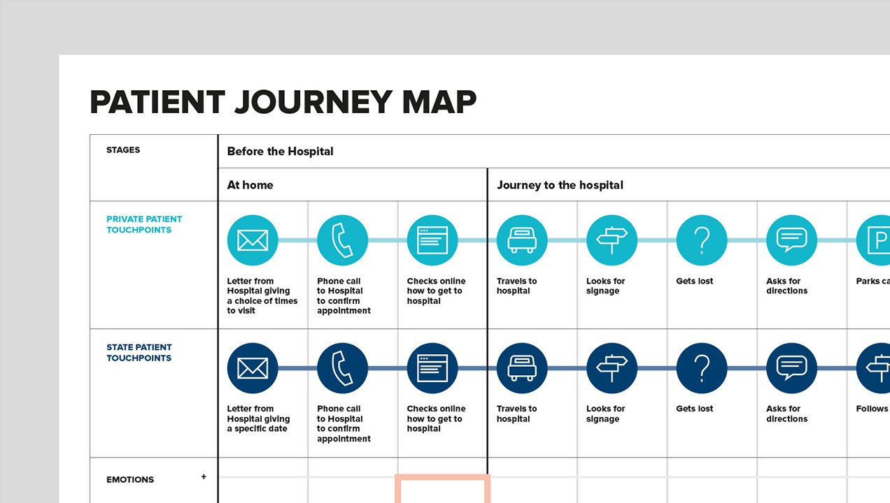 Patient Journey Mapping Template is Patient Experience Design A Game Changer for Healthcare