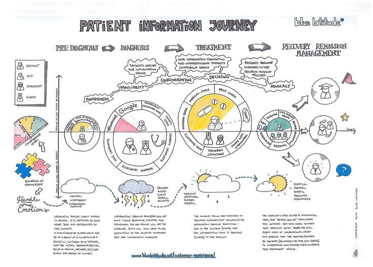 Patient Journey Mapping Template Patient Information Journey Information Seeking Behaviour