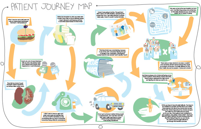 Patient Journey Mapping Template Patient Journey Map Gabriela Fiorentino