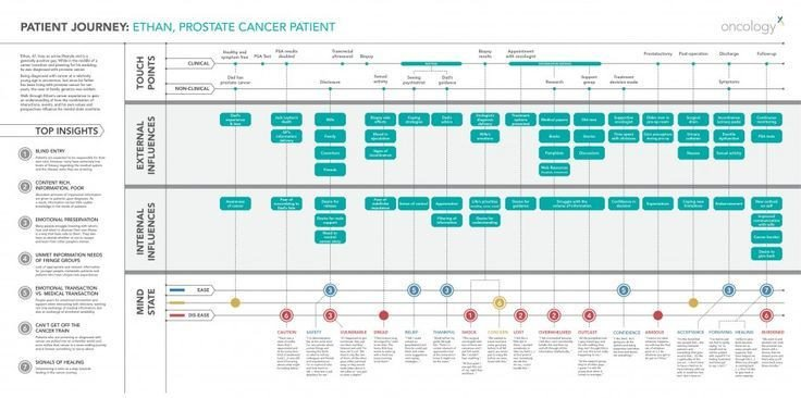 Patient Journey Mapping Template Patient Journey Mapping Google Search