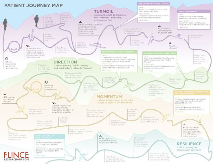Patient Journey Mapping Template Patient Journey