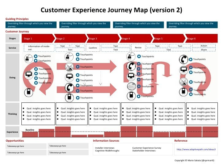 Patient Journey Mapping Template the Customer Experience Journey Map A Template