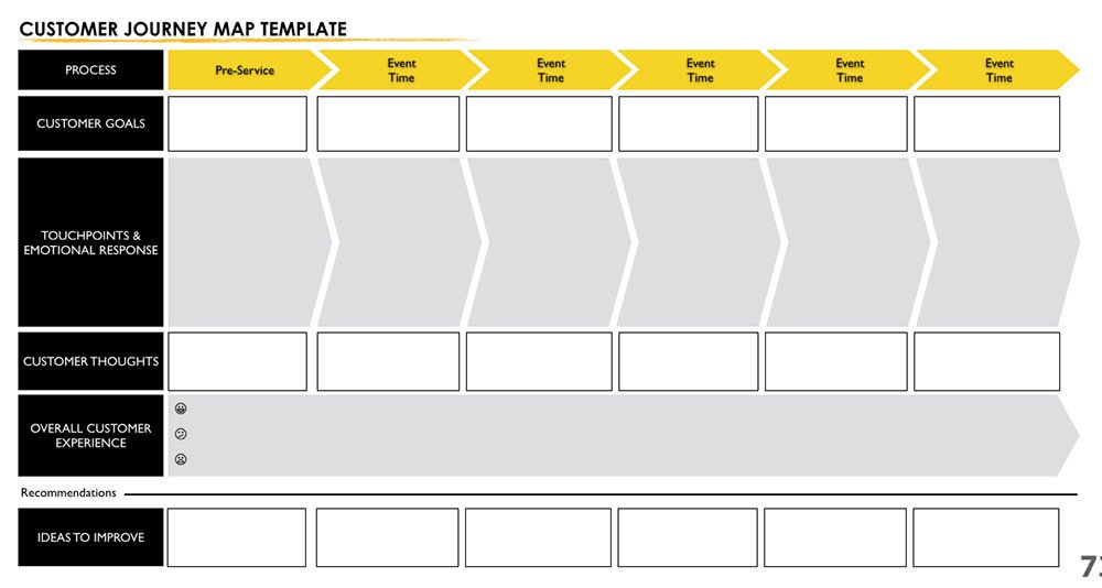 Patient Journey Mapping Template User Experience Mapping for Dummies Ux Collective