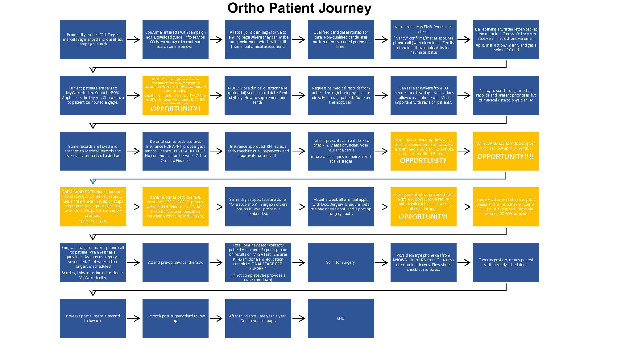 Patient Journey Mapping Template What is Patient Journey Mapping