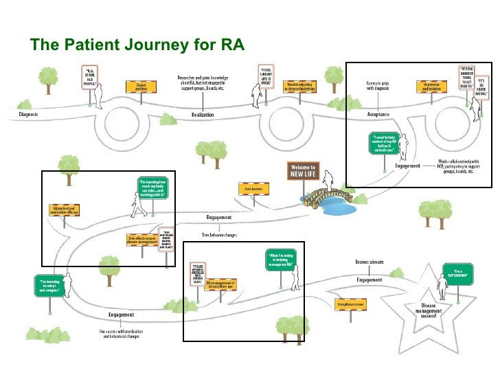 Patient Journey Mapping Template What social Media Can Tell Us About the Patient Journey