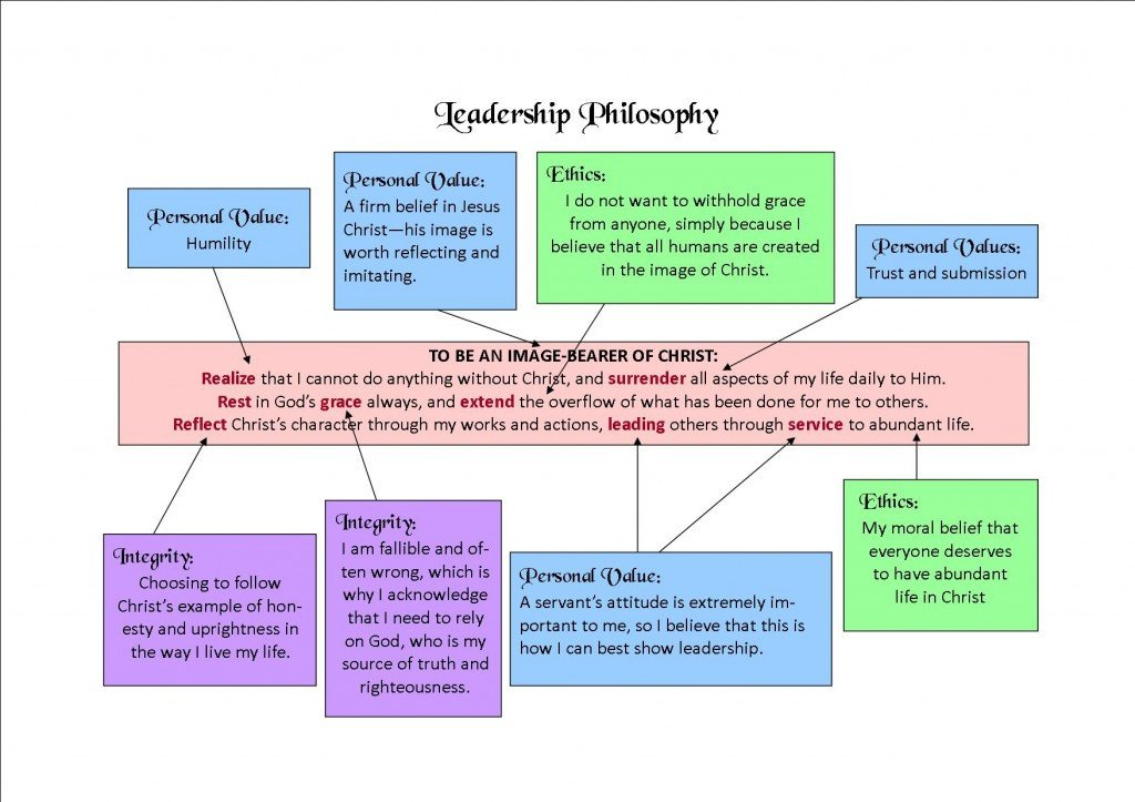 Personal Leadership Philosophy Examples Relationship Of Leadership Philosophy to Personal Values