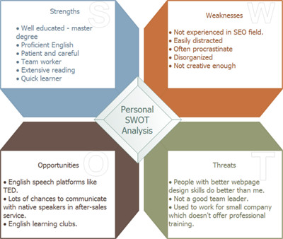 Personal Swot Analysis Examples Personal Swot Analysis Examples