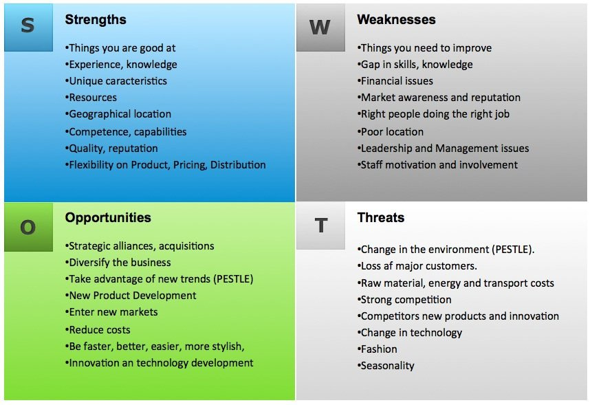 Personal Swot Analysis Examples S W O T Analysis for Personal Development andrew Cussons