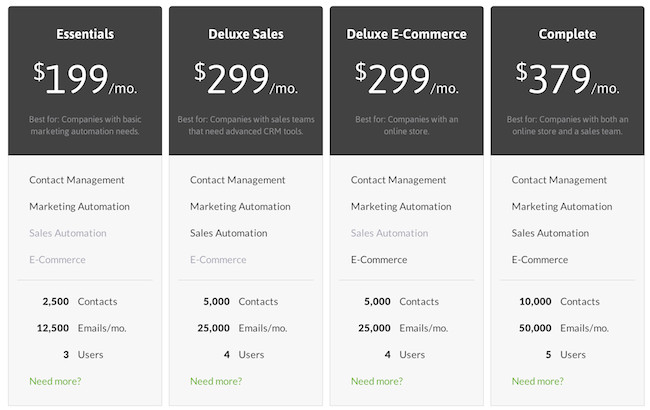 Personal Training Pricing Template Infusionsoft Reviews Overview Pricing and Features