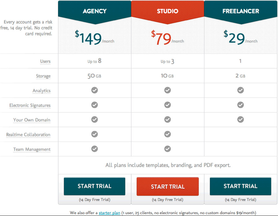 Personal Training Pricing Template Raising Prices without Customer Backlash 8 Tips and Examples