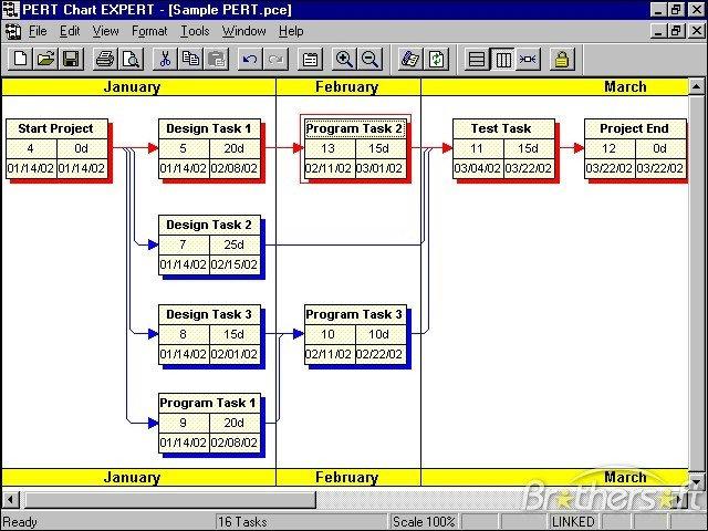 Pert Chart Template Excel Download Free Pert Chart Expert Pert Chart Expert 2 6