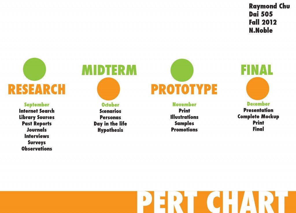Pert Chart Template Excel Download Project Management Pert Chart Template Excel